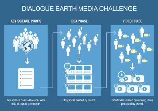 Dialogue Earth Media Challenge - process
