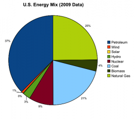 2009_us_energy_mix