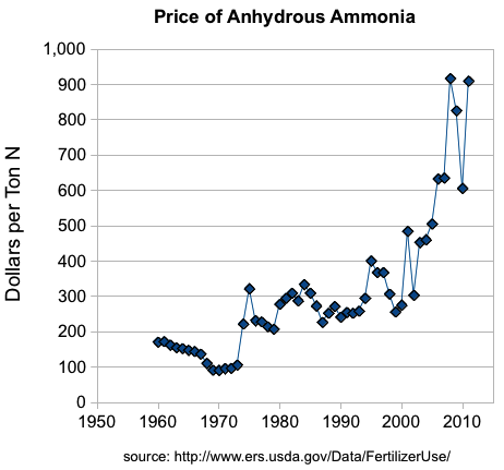 cost-of-anhydrous