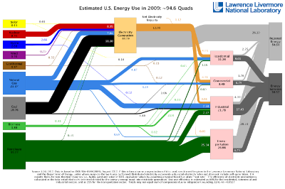 llnl_us_energy_flow_2009_smaller
