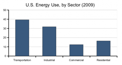 energy-use-by-sector