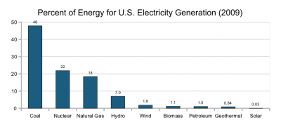electricity-generation-us-2009