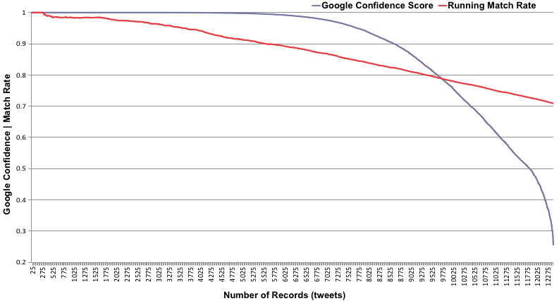 kcocco_goog_prediction_score_vs_matchrate_v2