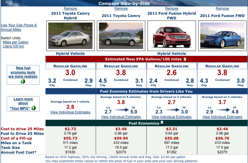 Gpm sheds light on why hybrid cars are tough to justify on - Car fuel consumption comparison table ...